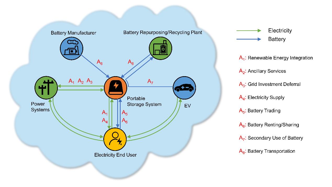 图2 论文提出的电网级移动储能系统生态