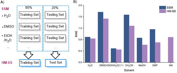 图2  单溶剂模型(SSM)与多溶剂模型(HM)对比结果
