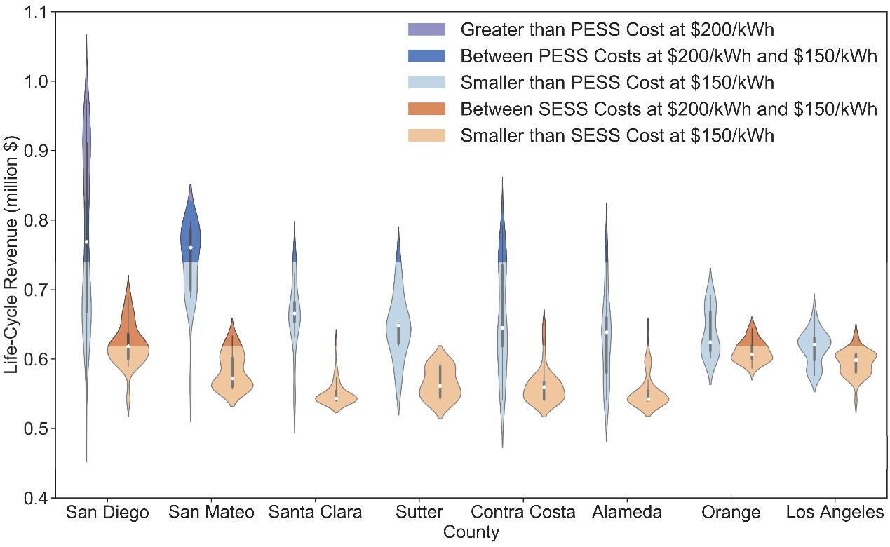 图3 移动储能系统与固定储能系统的全寿命周期利润比较(加州若干区域)
