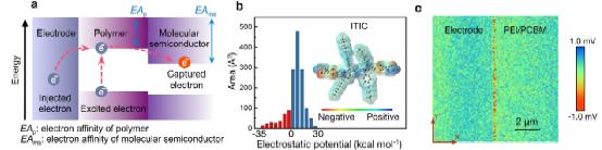 a:聚合物-分子半导体复合体系能级与电荷转移示意图  b:分子半导体静电势分布  c: 电极/聚合物界面表面电势分布