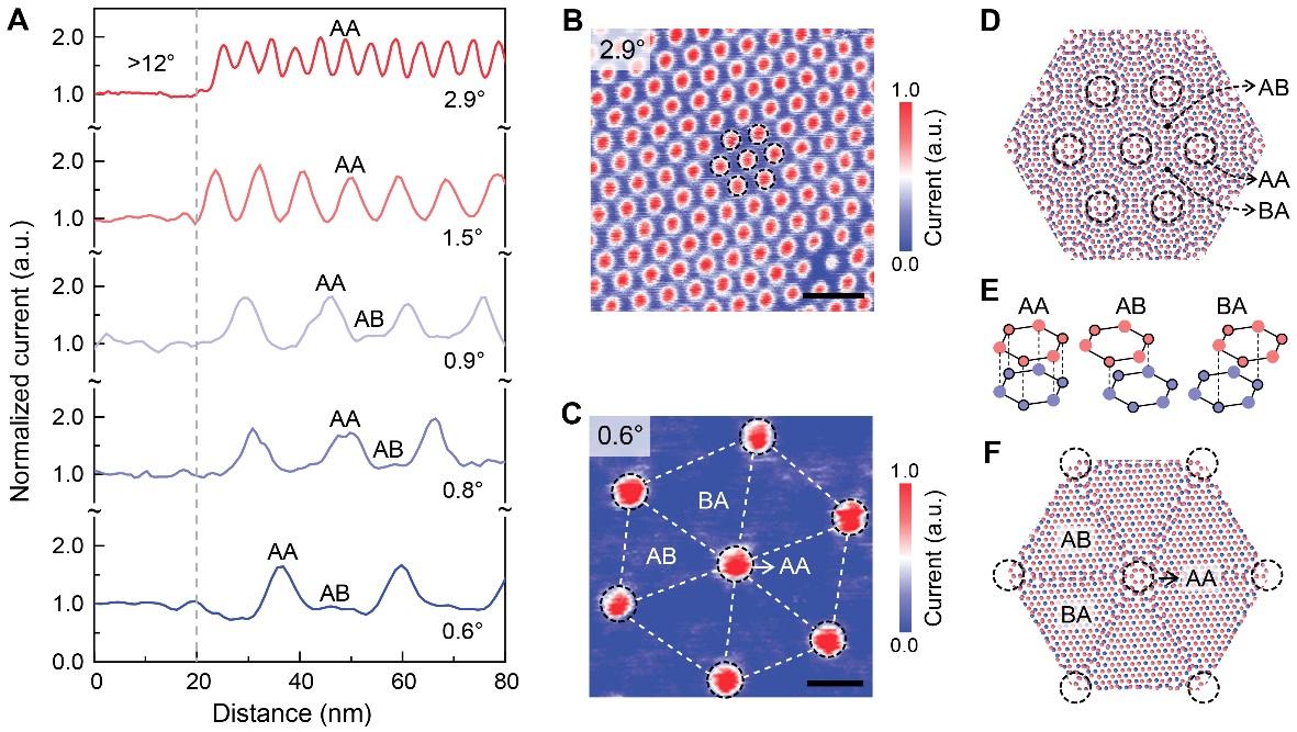 研究人员报道扭转双层石墨烯中的反常电导及物理机制