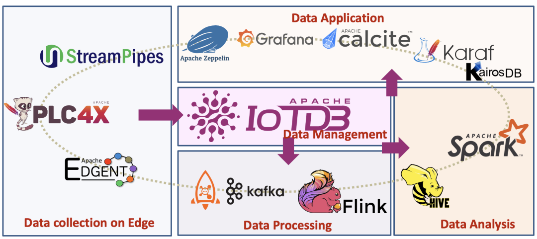 源自清华的开源项目Apache®IoTDB™ 成为Apache顶级项目