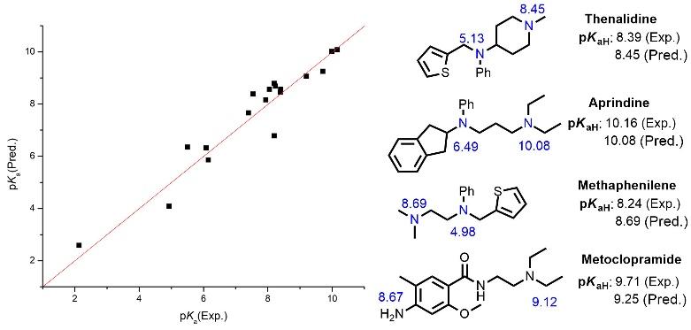 图3  药物分子pKa预测结果