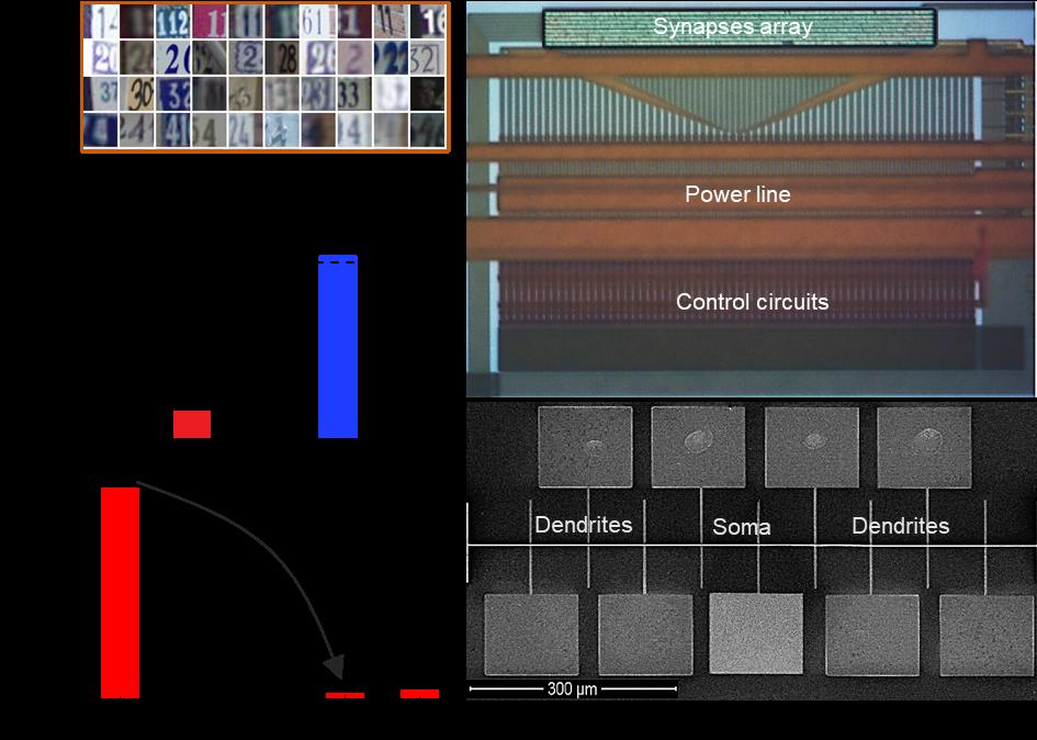 集成了突触、树突、胞体三种计算单元的新型人工神经网络,在SVHN数据集上验证了功耗和准确率上的显著优势。