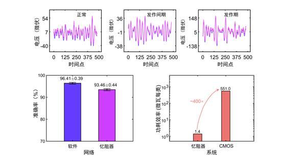图3  忆阻器阵列滤波结果示例与网络准确率和功耗的对比