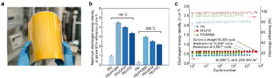 a:聚合物-分子半导体全有机复合介电薄膜  b:全有机复合介电材料(PEI/DPDI、PEI/PCBM、PEI/ITIC)高温储能特性远优于传统高温介电聚合物(PEI)  c:高温高场下全有机复合介电薄膜长期工作循环性能